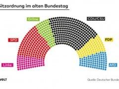 """新闻""""全欧了"""":大选失利后,德国联盟党又陷议会换座危机"""